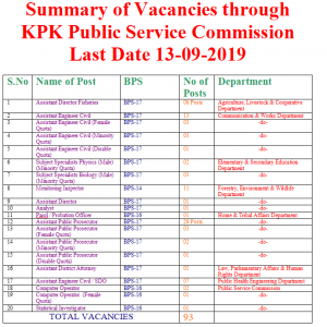 KPK Public Service Commission Vacancies 2019 in Various Departments