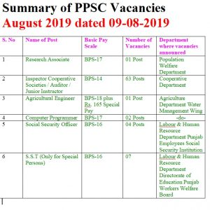 PPSC Vacancies August 2019 Dated 09-08-2019