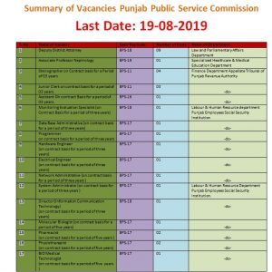 Vacancies Through Punjab Public Service Commission in Finance Department, Health Department, Labour & Human Resource Department and Law & Parliamentary Affairs Department