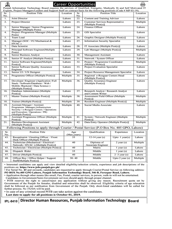 Govt Jobs in Punjab 2019