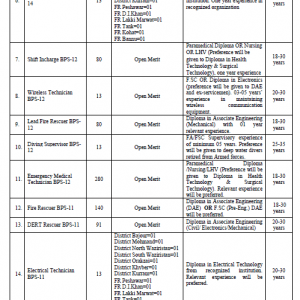 Jobs in Rescue 1122 KPK October 2019 (Service III)