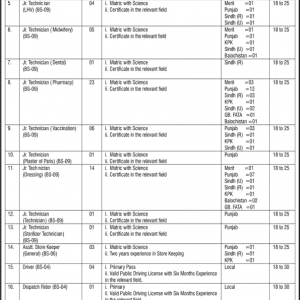 Latest Jobs in Islamabad 2019 Federal Govt Polyclinic Islamabad