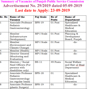 Latest PPSC Jobs 2019 Vide Advertisement No. 29/2019 Apply Online