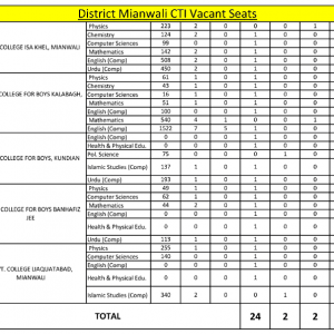 All Punjab District Wise CTIs Vacant Posts 2019