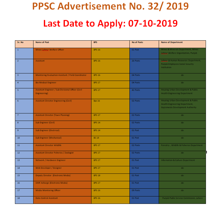 PPSC Vacancies 2019 September