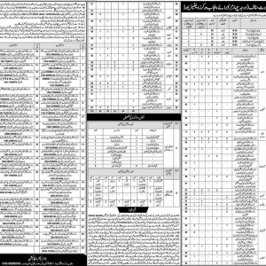 Class IV Vacancies in Punjab Workers Welfare Board All Over Punjab