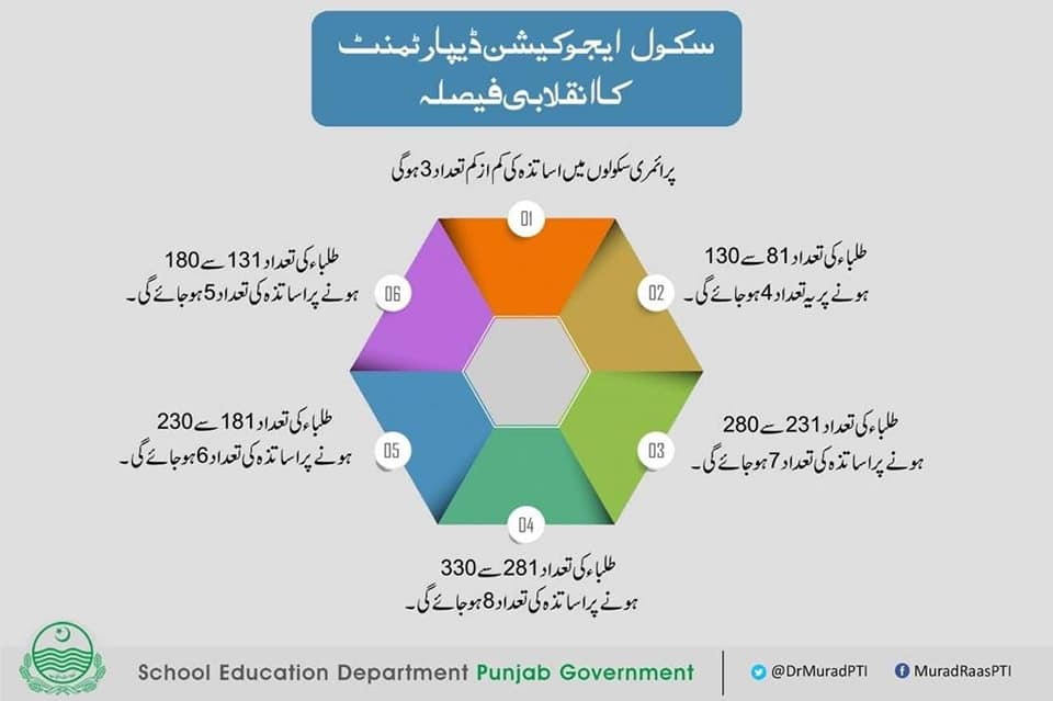 Rationalization School Teachers Punjab