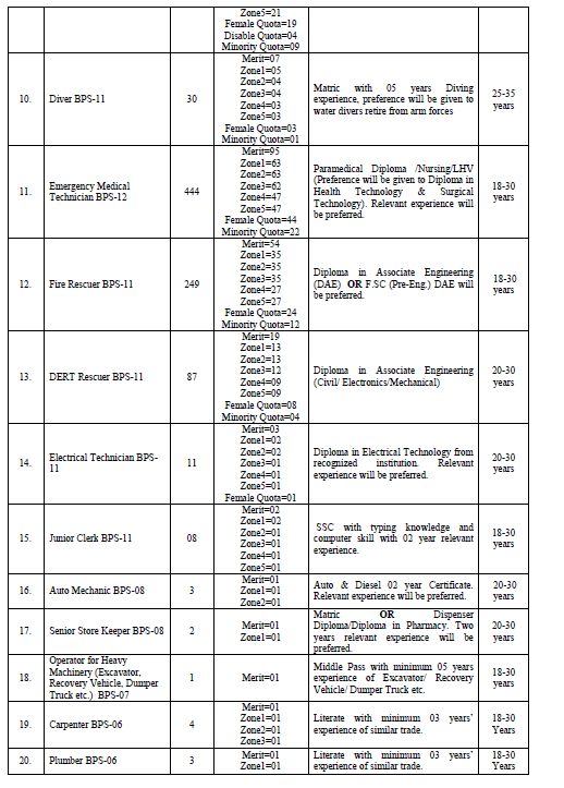 Thousands Jobs in Rescue 1122 KPK September 2019 through PTS
