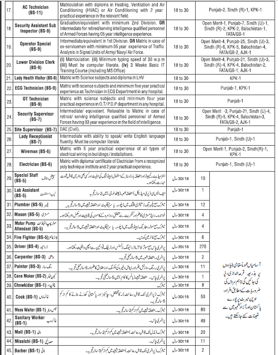 Today Government Jobs Pakistan