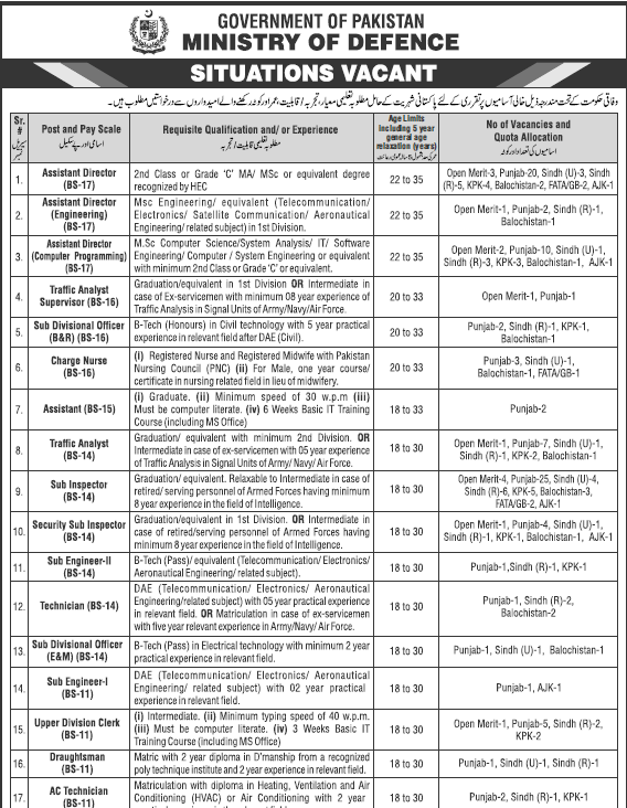 Today Government Jobs in Pakistan