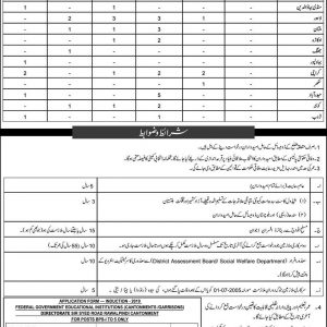 Federal Govt Educational Institutions BPS-01 to BPS-04 Vacancies