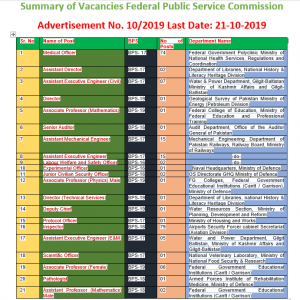 Federal Public Service Commission Jobs 2019 Advertisement No. 10/2019 Apply Online