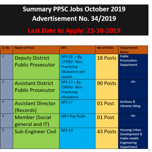 PPSC Jobs October 2019 Advertisement 34 /2019 Apply Online