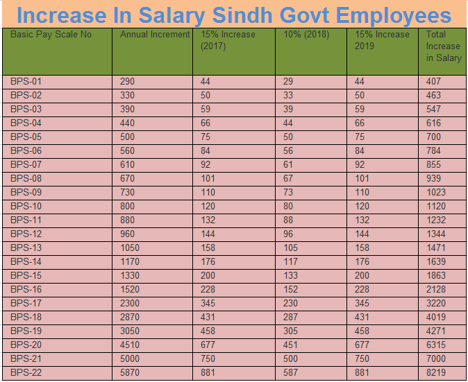 Sindh Increase Salary Annual Increment 2019