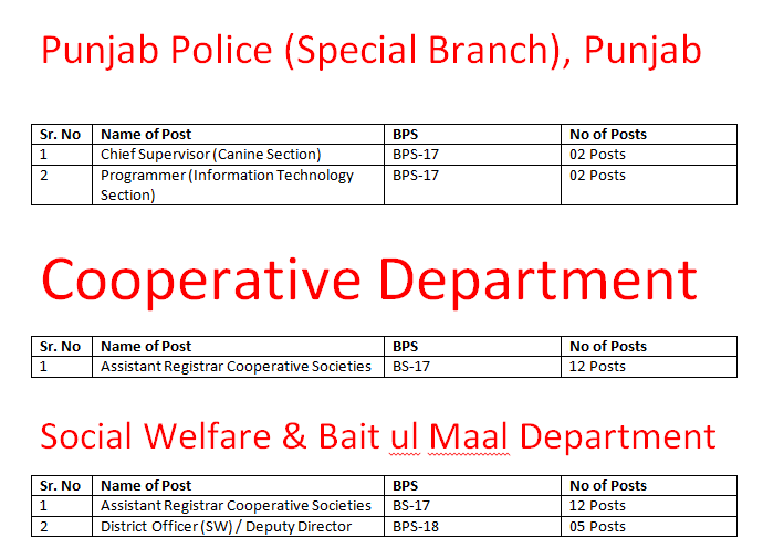 Vacancies in Punjab Police Special Branch through PPSC