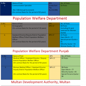 PPSC Jobs in Population Welfare Department and Others December 2019