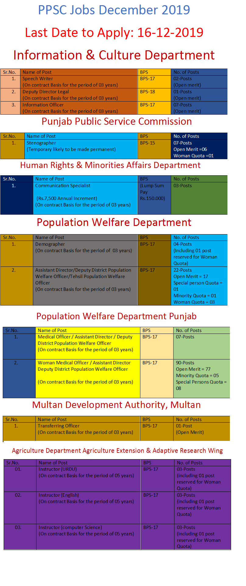 PPSC Jobs in Population Welfare Department