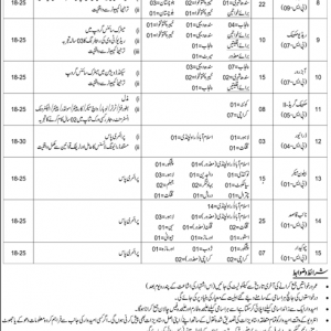 Pakistan Meteorological Department Vacancies 2019 through Interior Testing Service