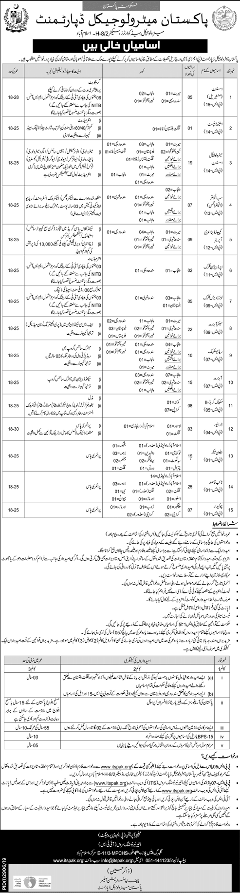 Pakistan Meteorological Department Vacancies