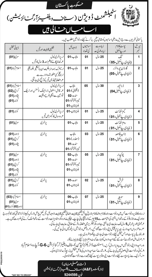 Staff Welfare Organization Jobs 2019