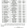 Time Scale Promotion Officers of Functional Unit of Local Govt Service
