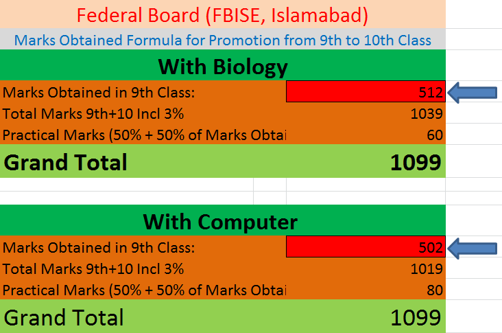 Calculate 10th Class Marks