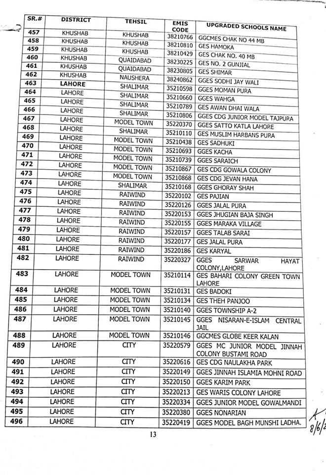 List of 1227 Upgraded Elementary Schools to High Level in Punjab