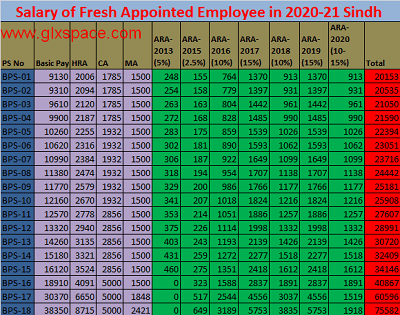 Salary Chart of Fresh Appointed Employees 2020-21 BPS Wise
