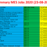 Military Engineer Services MES Vacancies 2020