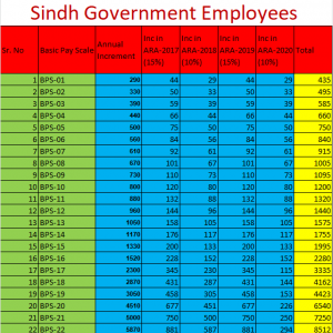 Increase in Salary December 2020 Federal, Punjab, KPK, Balochistan and Sindh (Annual Increment)