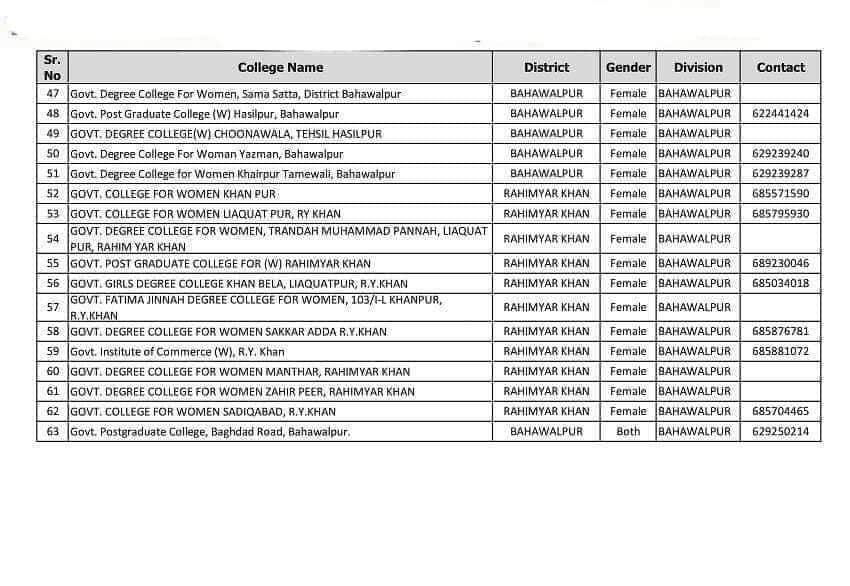 List of Colleges with their Contacts for College Teaching Interns Jobs