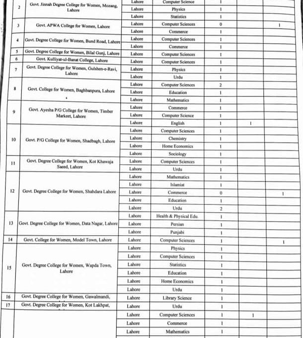 District Wise CTIs Vacant Posts Details 2021 Punjab
