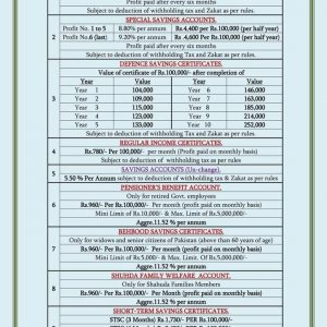 Revised Rates National Savings Schemes wef 25th March 2021
