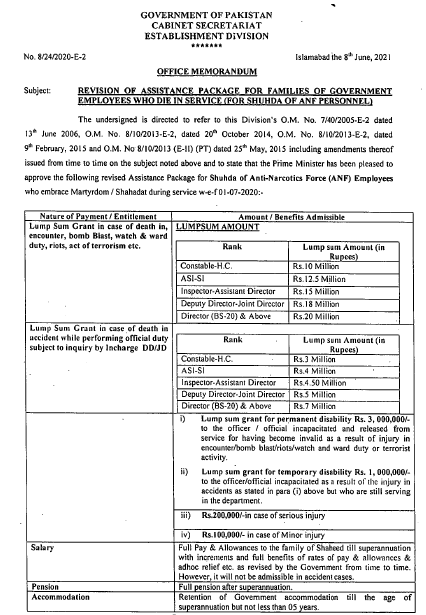 Revision Assistance Package 2021 (Shuhada of ANF Personnel)