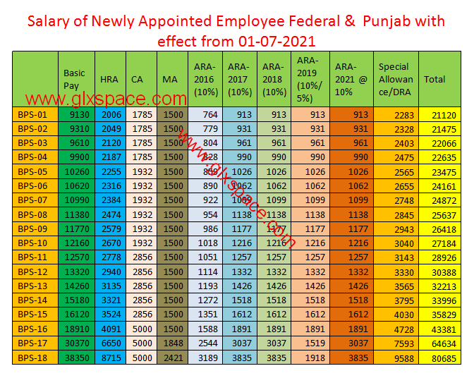 Salary of Fresh Appointed Employee 2021-22 Pay Scale Wise