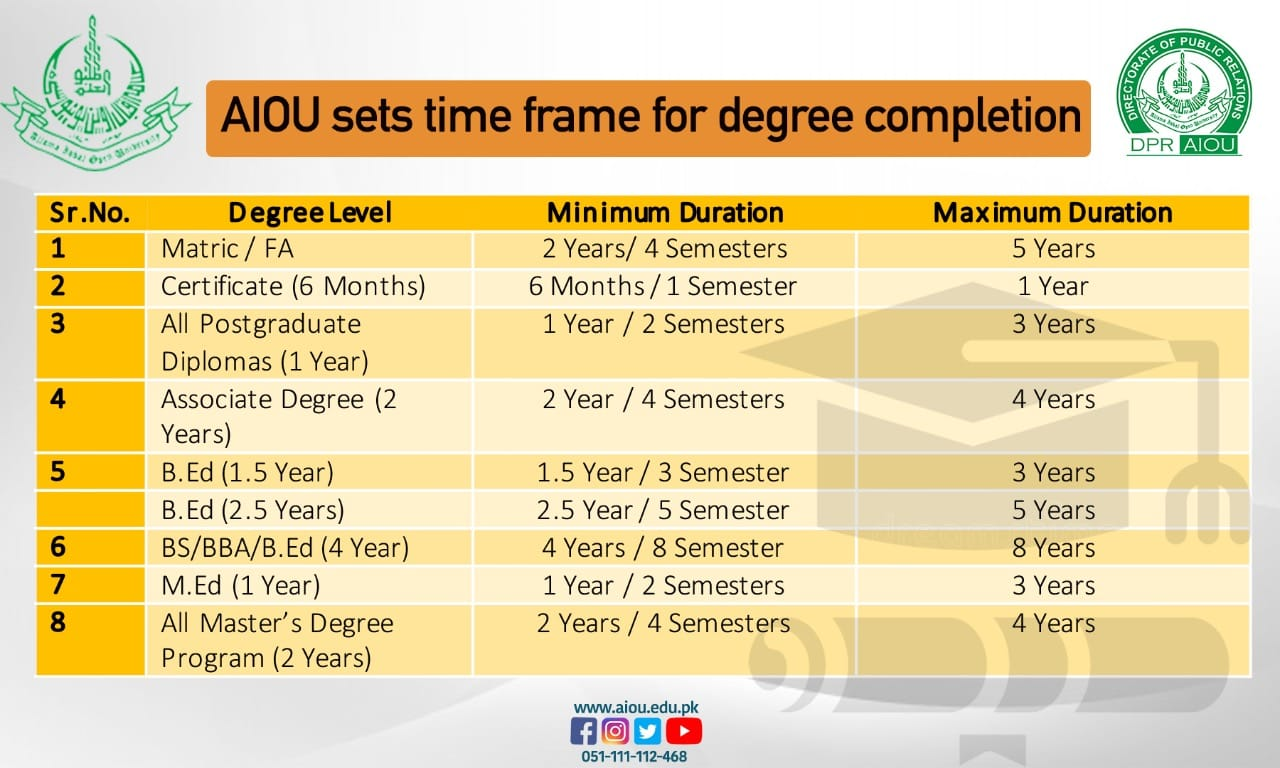 Time Frame for Degree Completion AIOU